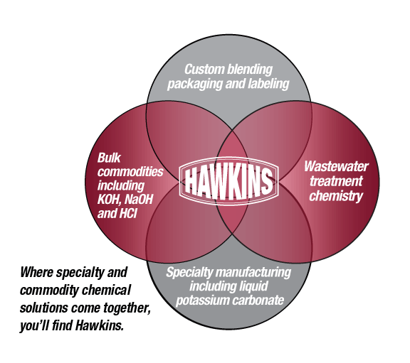 Where specialty and commodity chemical solutions come together, you'll find Hawkins.